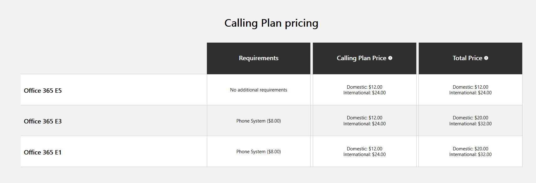 Microsoft Calling Plan Pricing Table