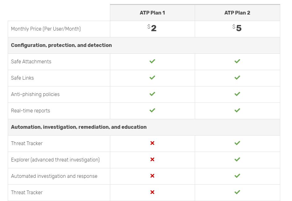 ATP Plan 1 vs. Plan 2
