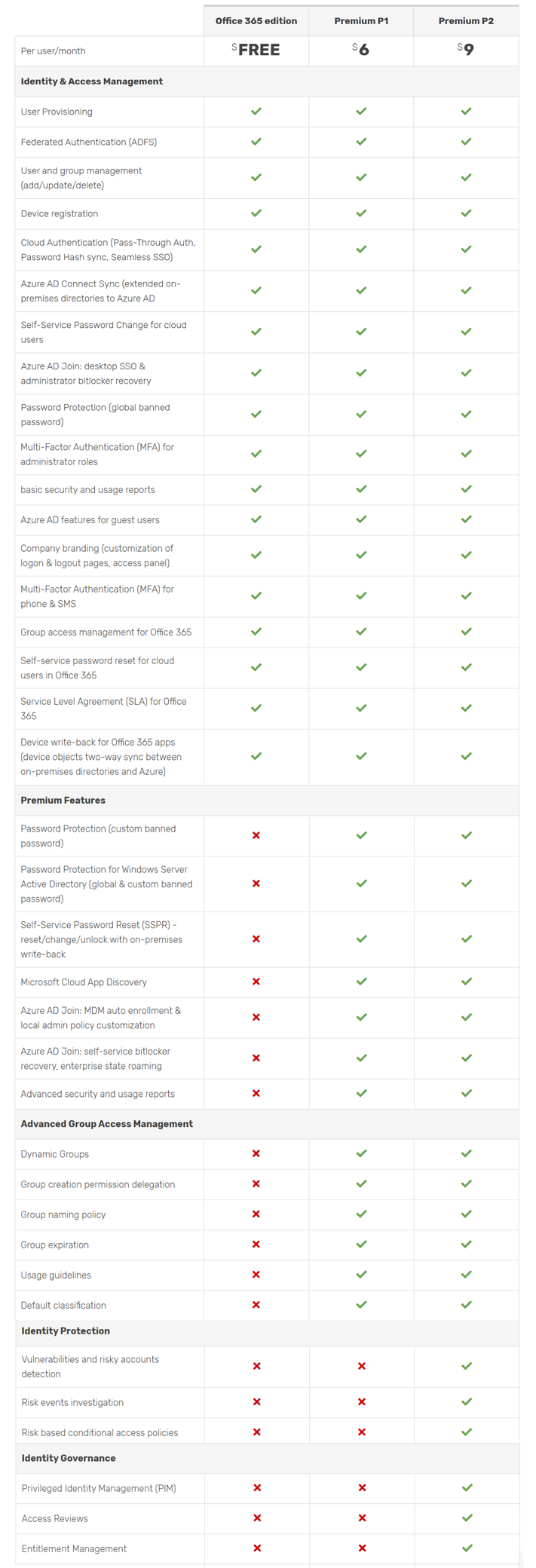 Azure AD P1 v P2 comparison table-2
