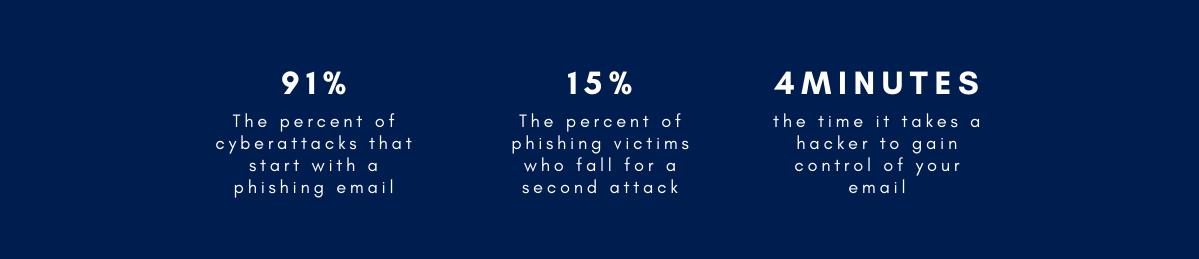 Cyberattack stats BEMO