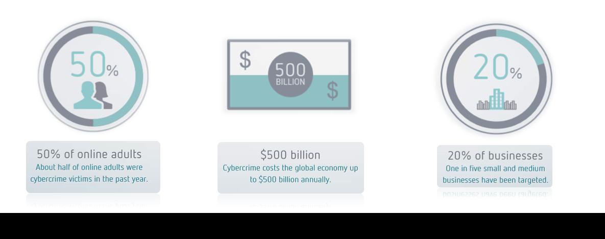 Cybercrime stats