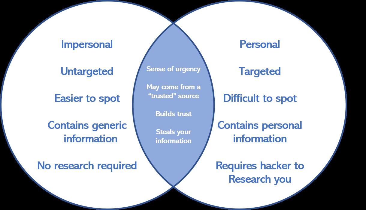 Spear Phishing vs. Phishing Venn Diagram