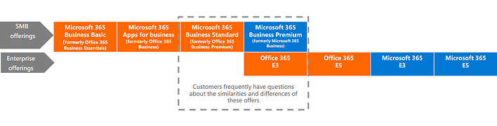 Microsoft 365 New Names