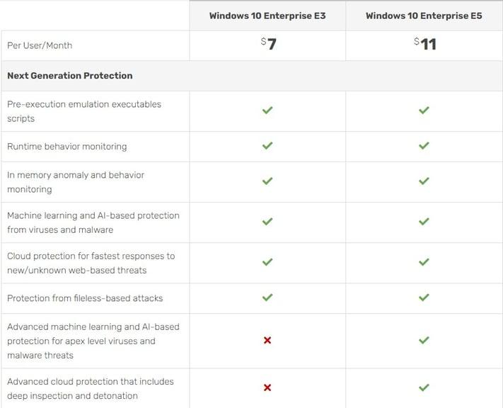 Windows 10 Enterprise E3 vs E5 comparison table