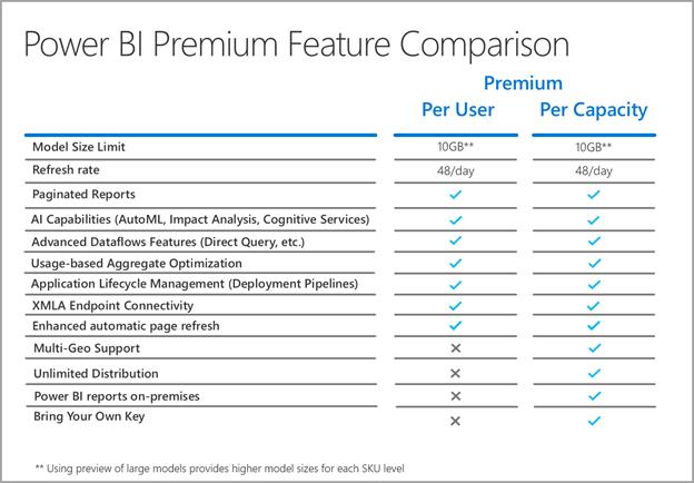 Power BI Premium Features