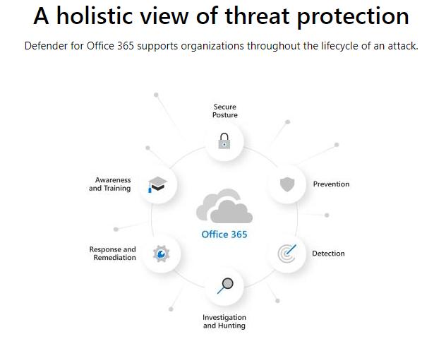 Microsoft Threat Protection