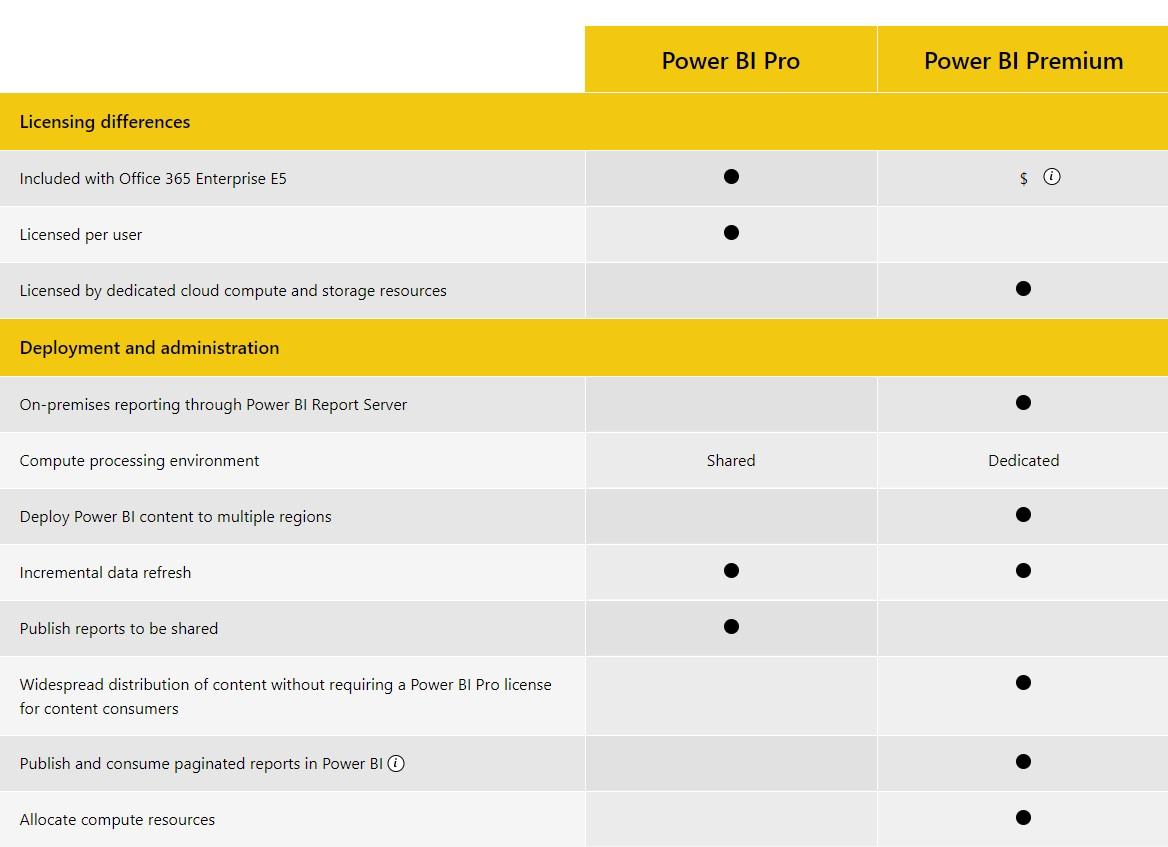 power bi 1-1