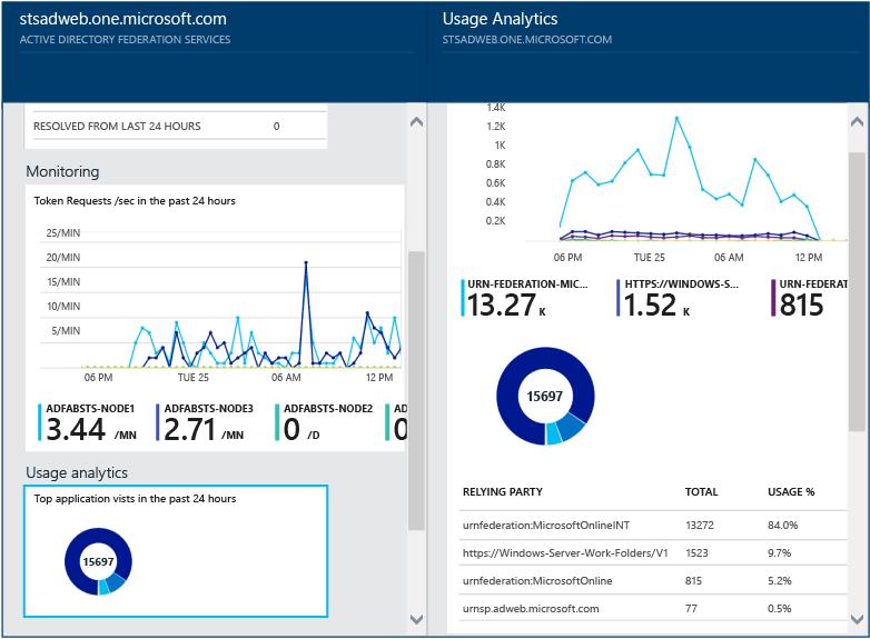 azure ad identity protection usage analytics