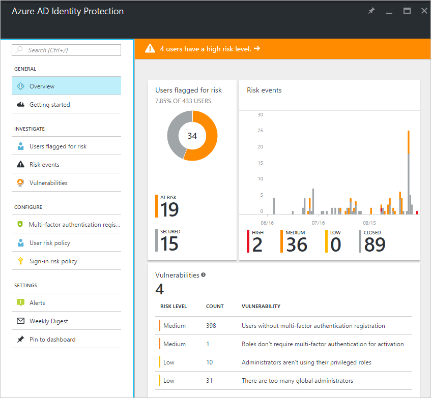 azure ad identity protection high risk level