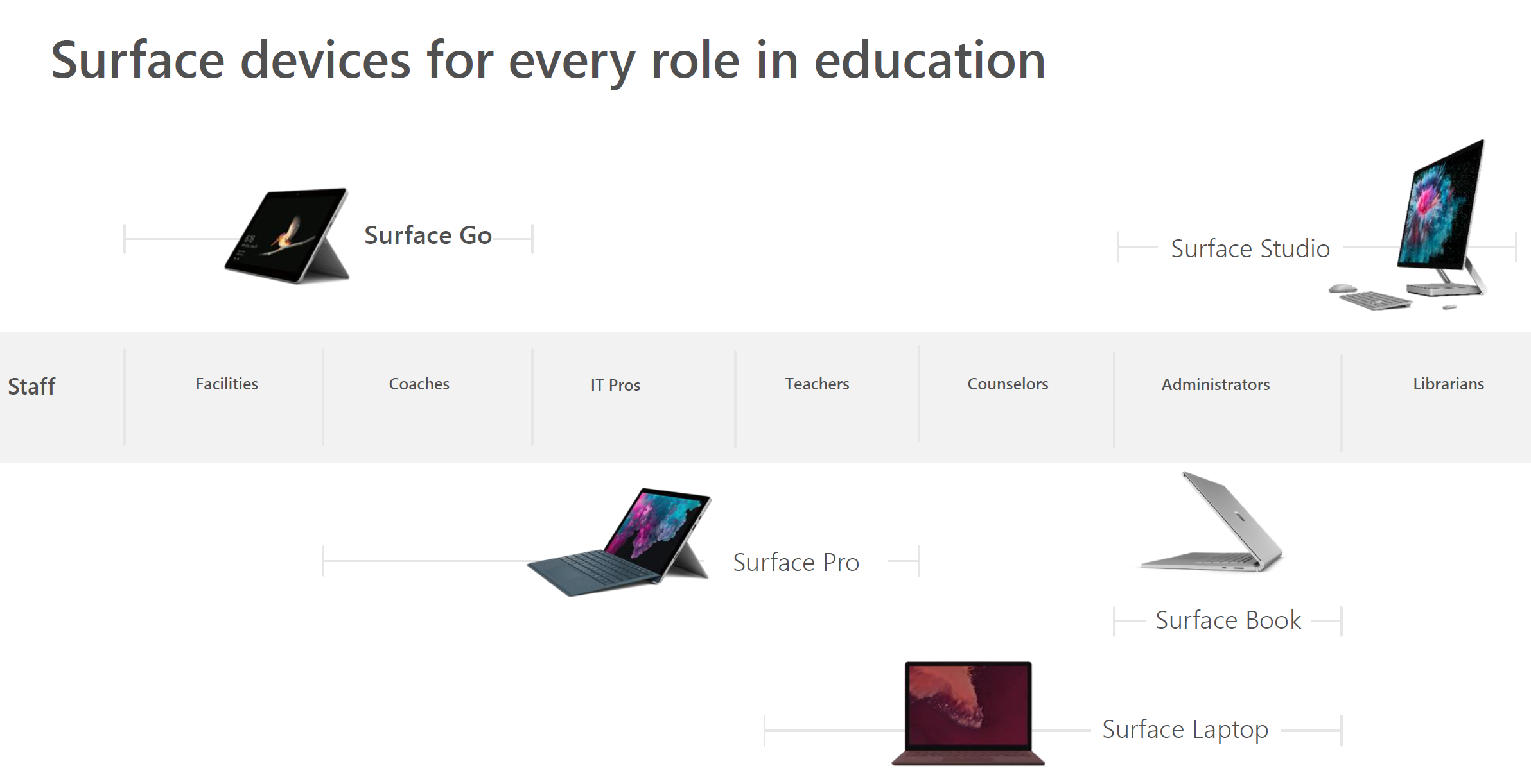 microsoft surface for schools