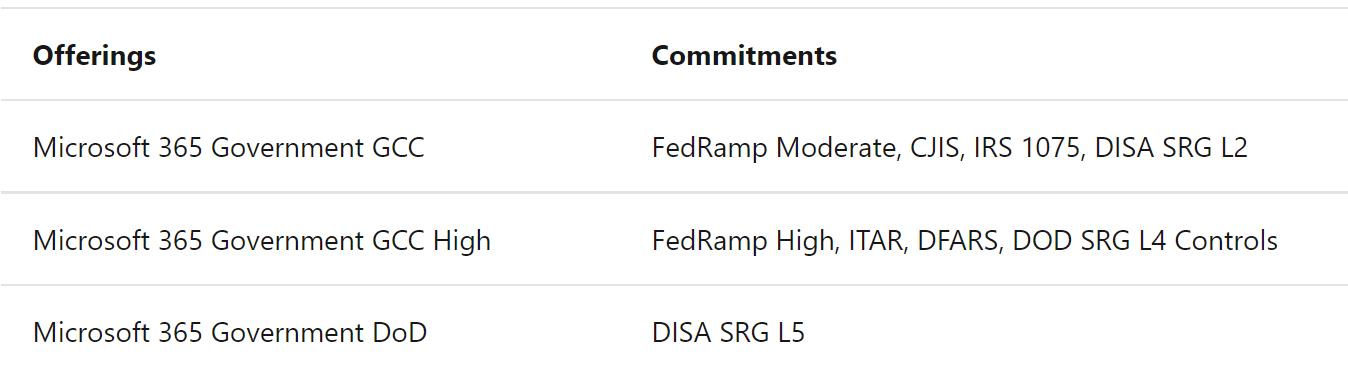Microsoft 365 Government GCC compliance table