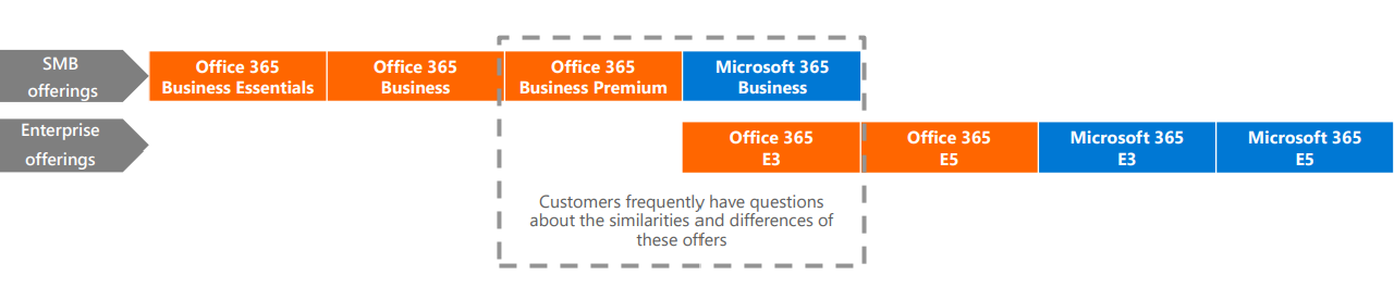 Microsoft 365 and Office 365 licenses